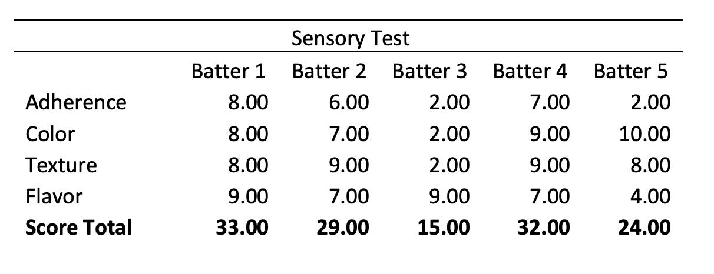 Batter sensory test results
